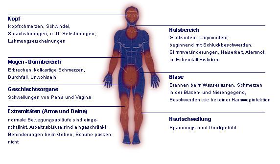 Krankheitsbild Symptome